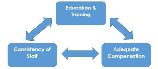 Connections between Education & Training, Consistency of Staff, and Adequate Compensation