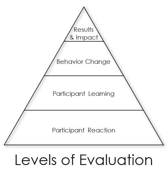 Levels of Evaluation Graphic Representation