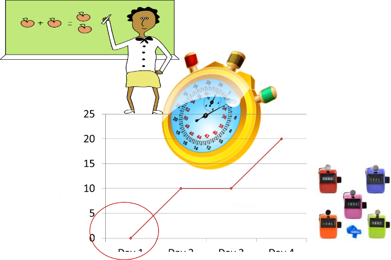 A series of graphics showing a teacher at a chalkboard, writing a math problem. Next is a timer. Below that is a line graph plotting several points. Finally, a picture of several counting devices.