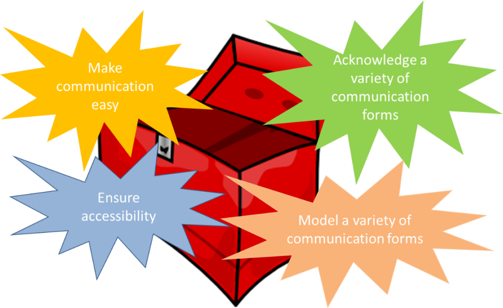 An image of a box, with several statements exploding from it. These statements are 1) Make Communication Easy 2) Ensure Accessibility 3) Acknowledge a variety of communication forms and 4) Model a variety of communication forms