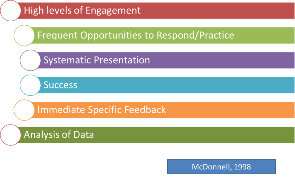 Teaching communication as described by McDonnell in 1998. High levels of engagement, frequent opportunities to respond and practice, systematic presentation, success, immediate specific feedback, and analysis of data