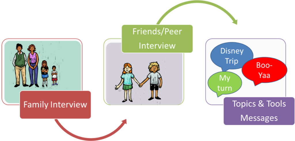 """This flow chart starts with a family interview. Next friends/peer interview, and finally, topics and tools messages. These messages include speech bubbles for """"my turn"""" """"Disney Trip"""" and """"Boo-Ya"""""""