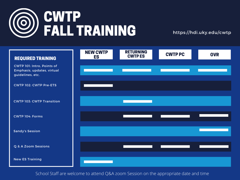 The Fall Training schedule features a list of the 4 courses and the user types
