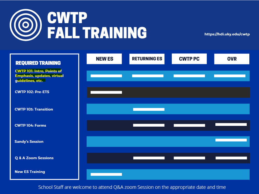 CWTP Fall Training Graphic with CWTP 101 highlighted