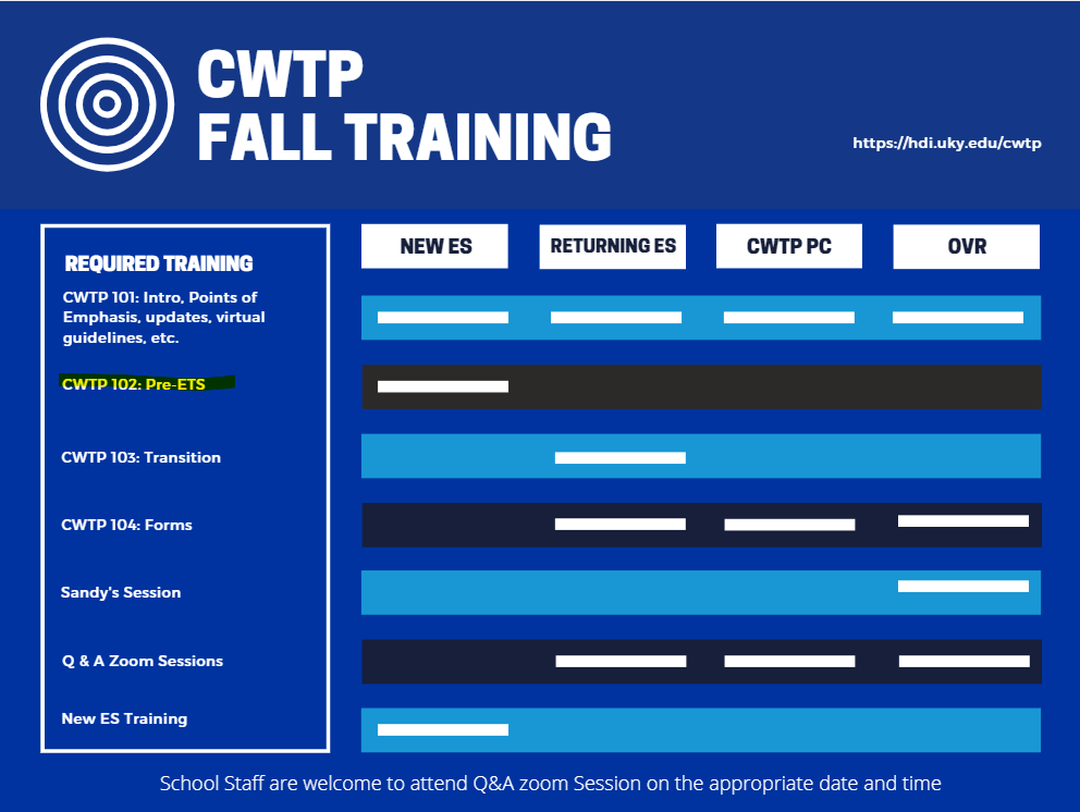 CWTP Fall Training Graphic with CWTP 102 highlighted