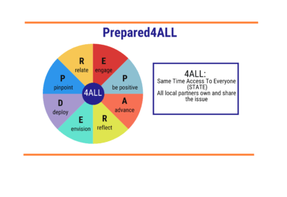 """Prepared4ALL pinwheel with 8 different colored slices, each with a different letter of the word """"prepared"""". P is pinpoint, R is relate, E is engage, P is Positive, A is advance, R is reflect, E is envision, D is deploy. Also reads """"4all"""" meaning all local partners share the issue and same time access to everyone (STATE)"""""""