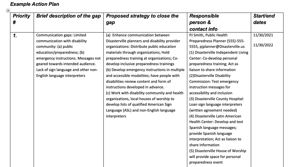 Image of table with 4 headings: Priority number, Brief description of the gap, Proposed strategy to close the gap, Responsible person and contact info, Start and end dates. Priority 1. Brief description of the gap: Communication gaps: Limited communication with disability community: (a) public education/preparedness; (b) emergency instructions. Messages not geared towards intended audience. Lack of sign language and other non-English language interpreters.    Proposed strategy to close the gap: (a)  Enhance communication between Disasterville planners and disability provider organizations: Distribute public education materials through organizations; Hold preparedness training at organizations; Co-develop inclusive preparedness trainings; (b) Develop emergency instructions in multiple and accessible modalities; have people with disabilities review content and form of instructions developed in advance (c) Work with disability community and health organizations, local houses of worship to develop lists of qualified American Sign Language (ASL) and non-English language interpreters.     Person responsible and contact info: PJ Smith, Public Health Preparedness Planner (555)-555-5555, pjplanner@Disasterville.us (1) Disasterville Independent Living Center: Co-develop personal preparedness training; Act as liaison to share information. (2)Disasterville Disability Commission: Test emergency instruction messages for accessibility and inclusion. (3) Disasterville County Hospital: Loan sign language interpreters (written agreement needed).(4) Disasterville Latin American Health Center: Develop and test Spanish language messages; provide Spanish language interpretation; Act as liaison to share information.     (5) Disasterville House of Worship will provide space for personal preparedness event.    Start/end dates: 11/30/21-11/30/22