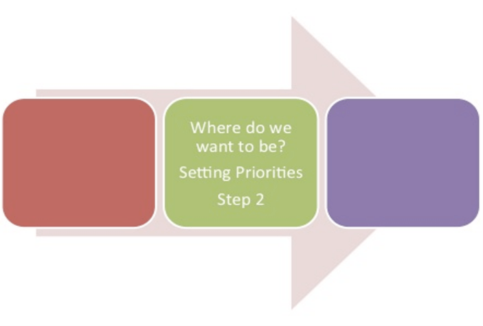 "arrow with three boxes, one is filled in reading ""where do we want to be setting priorities, step 2"""