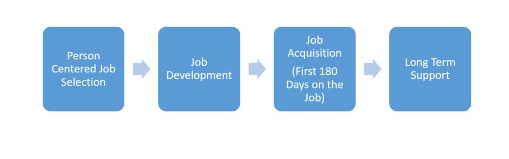 SETP Employment Chart
