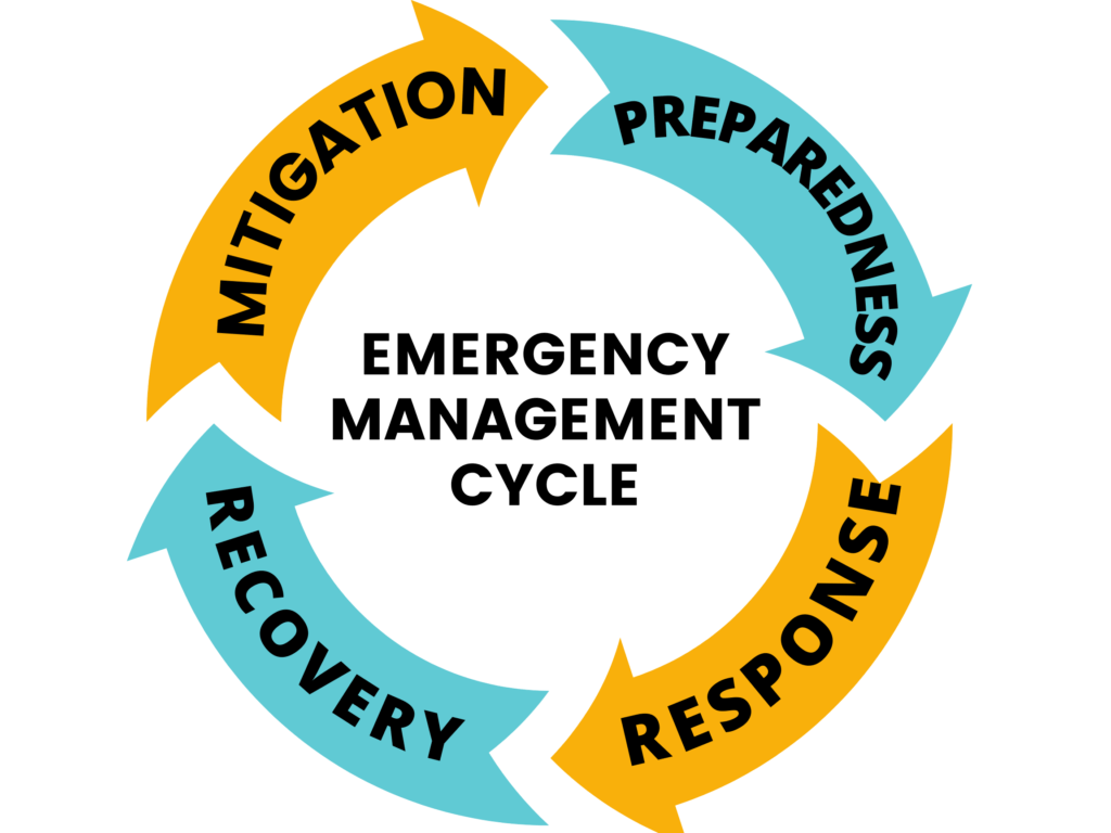 Image of emergency management cycle, including mitigation, preparedness, response and recovery.
